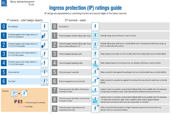 IPX7 Explained - Ingress Protection (IP) Ratings Guide